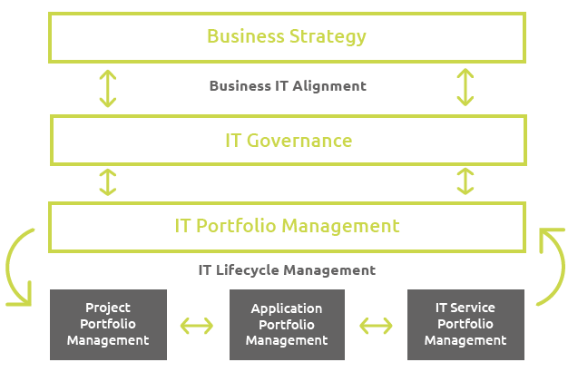IT Governance Process - Workflow